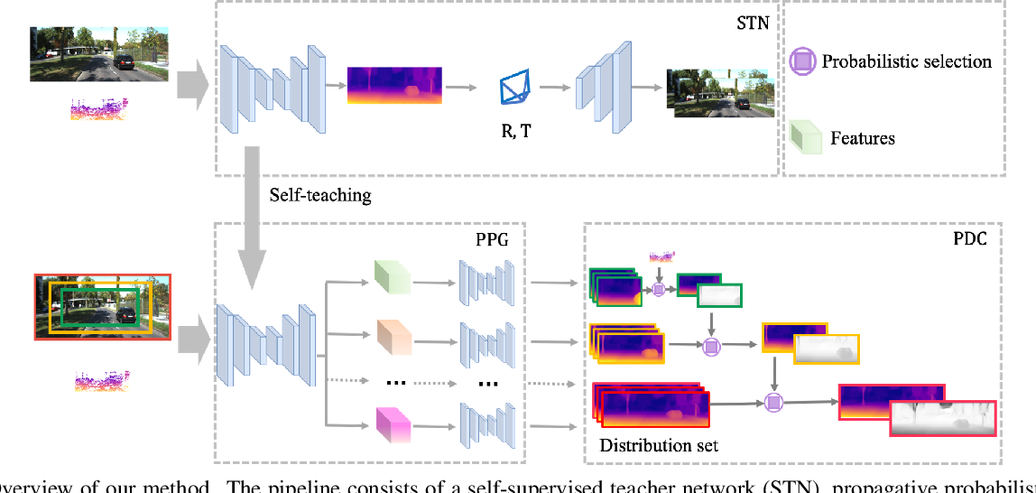 Figure 3 for LEAD: LiDAR Extender for Autonomous Driving