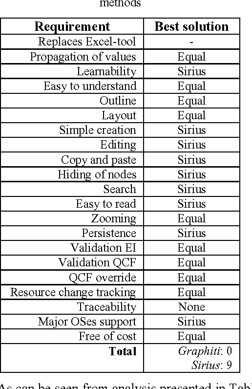 PDF] Comparative analysis of DSM Graphical Editor frameworks