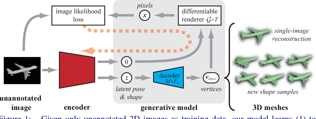 Figure 1 for Learning to Generate and Reconstruct 3D Meshes with only 2D Supervision