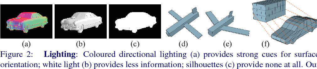 Figure 2 for Learning to Generate and Reconstruct 3D Meshes with only 2D Supervision