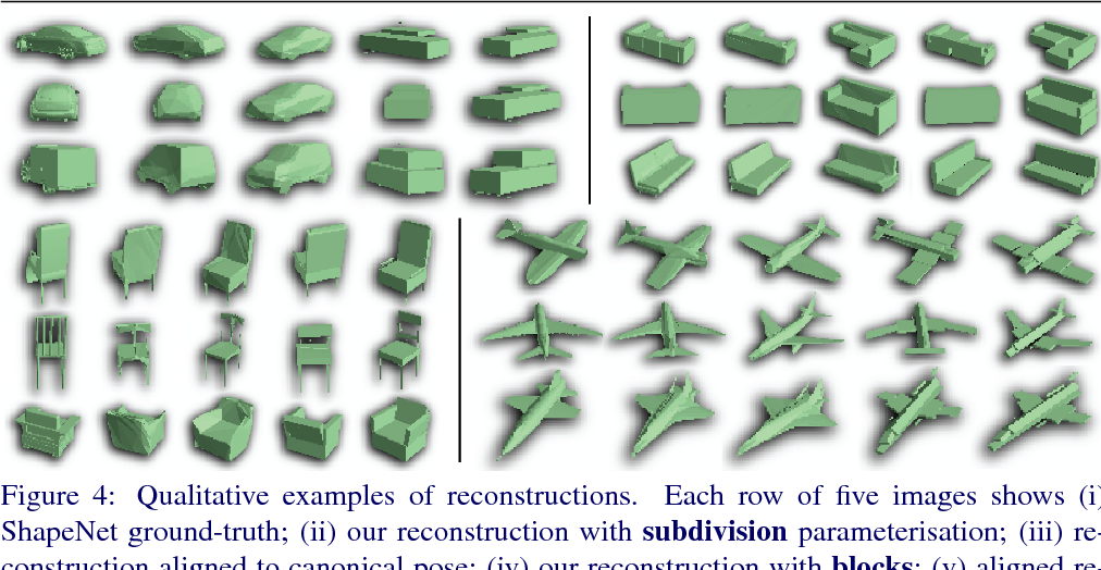 Figure 4 for Learning to Generate and Reconstruct 3D Meshes with only 2D Supervision