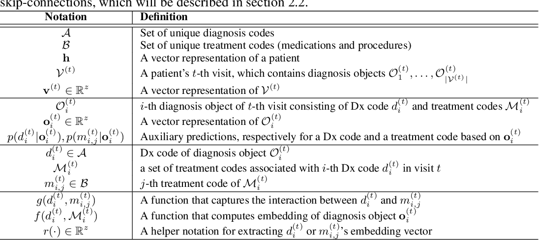 Figure 2 for MiME: Multilevel Medical Embedding of Electronic Health Records for Predictive Healthcare