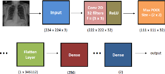 Figure 3 for Covid-19 Detection from Chest X-ray and Patient Metadata using Graph Convolutional Neural Networks