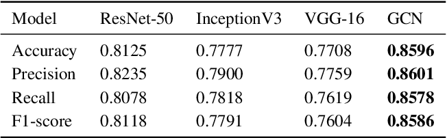 Figure 4 for Covid-19 Detection from Chest X-ray and Patient Metadata using Graph Convolutional Neural Networks