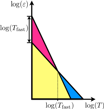 Figure 1 for Efficient First-Order Algorithms for Adaptive Signal Denoising