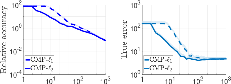 Figure 2 for Efficient First-Order Algorithms for Adaptive Signal Denoising
