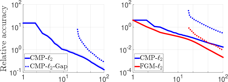 Figure 3 for Efficient First-Order Algorithms for Adaptive Signal Denoising