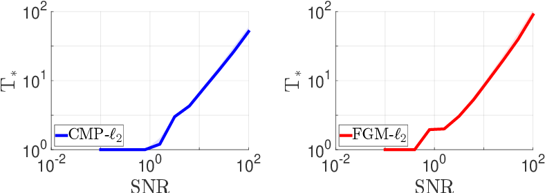 Figure 4 for Efficient First-Order Algorithms for Adaptive Signal Denoising