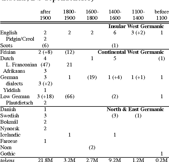 PDF] New Technologies for Old Germanic  Resources and Research on