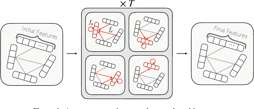 Figure 1 for Graph Generative Adversarial Networks for Sparse Data Generation in High Energy Physics
