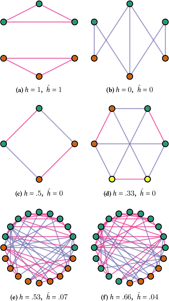 Figure 1 for New Benchmarks for Learning on Non-Homophilous Graphs