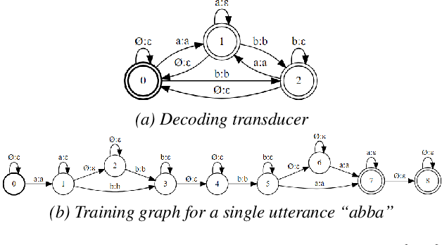 Figure 1 for Towards Using Context-Dependent Symbols in CTC Without State-Tying Decision Trees