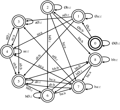 Figure 3 for Towards Using Context-Dependent Symbols in CTC Without State-Tying Decision Trees