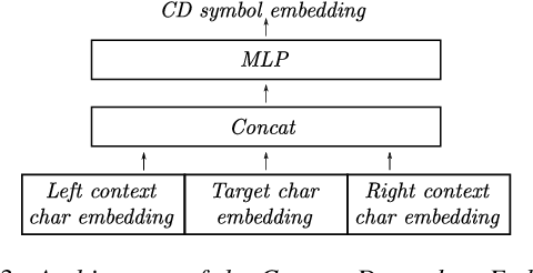 Figure 4 for Towards Using Context-Dependent Symbols in CTC Without State-Tying Decision Trees