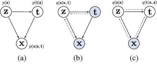 Figure 1 for Dirichlet Variational Autoencoder for Text Modeling