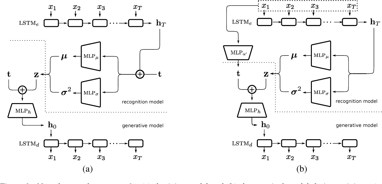 Figure 3 for Dirichlet Variational Autoencoder for Text Modeling