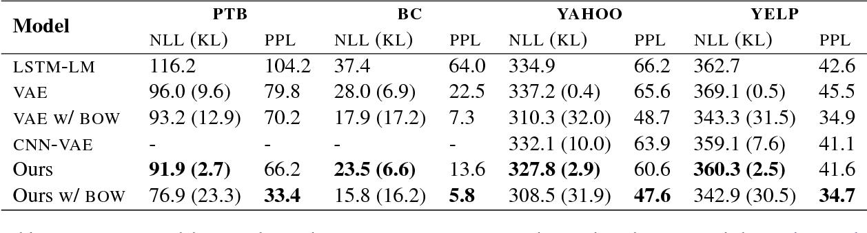 Figure 2 for Dirichlet Variational Autoencoder for Text Modeling