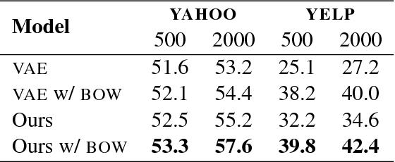 Figure 4 for Dirichlet Variational Autoencoder for Text Modeling