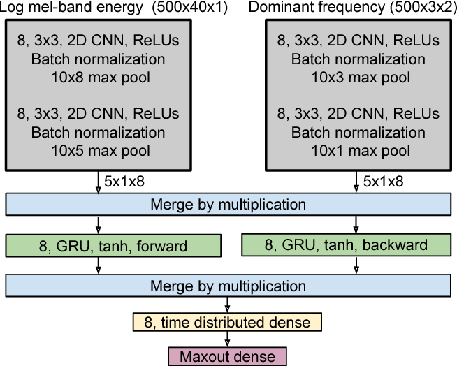 Figure 1 for Stacked Convolutional and Recurrent Neural Networks for Bird Audio Detection