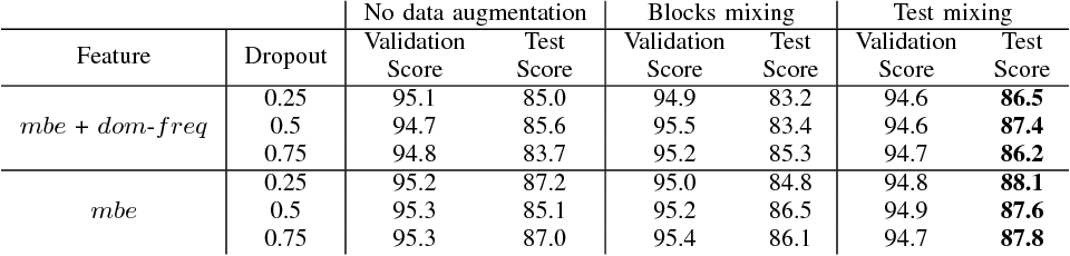 Figure 3 for Stacked Convolutional and Recurrent Neural Networks for Bird Audio Detection