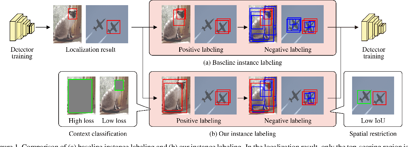 Figure 1 for Object-Aware Instance Labeling for Weakly Supervised Object Detection