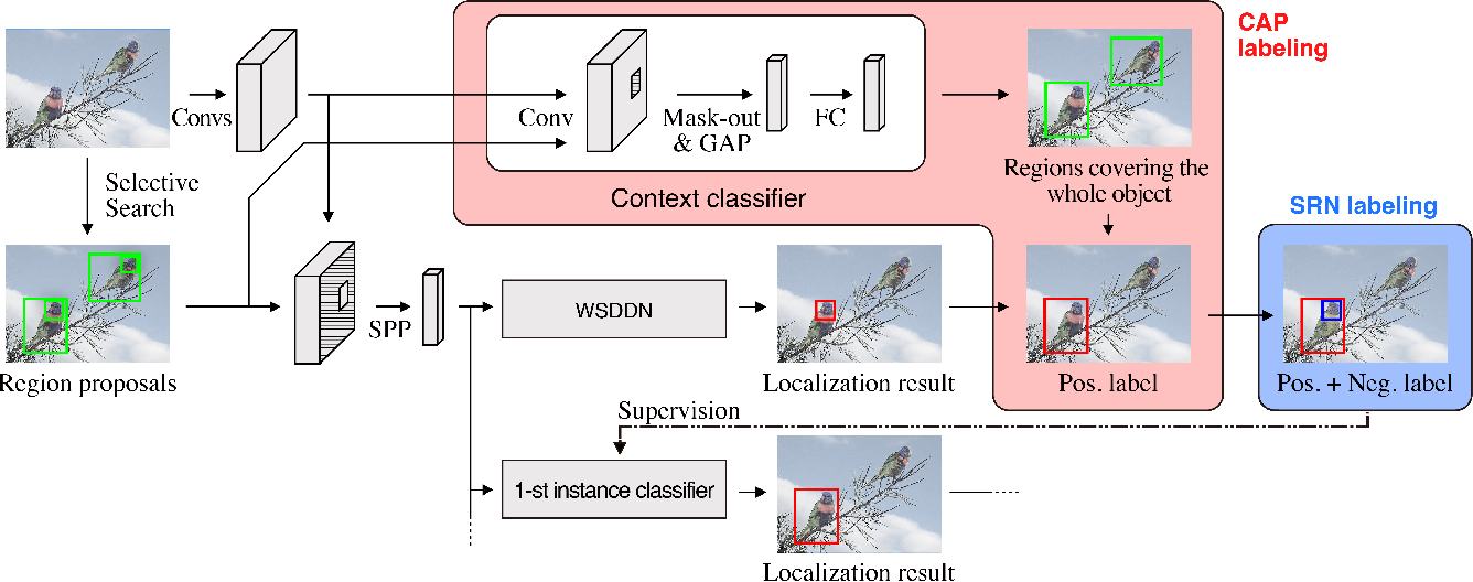 Figure 3 for Object-Aware Instance Labeling for Weakly Supervised Object Detection