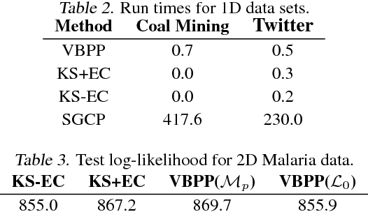 Figure 4 for Variational Inference for Gaussian Process Modulated Poisson Processes