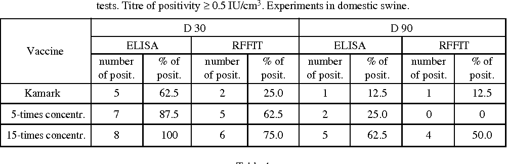 Table 3 Summarization of animals positive for rabies antibodies after vaccination. Comparison of ELISA and RFFIT tests. Titre of positivity ≥ 0.5 IU/cm3. Experiments in domestic swine.