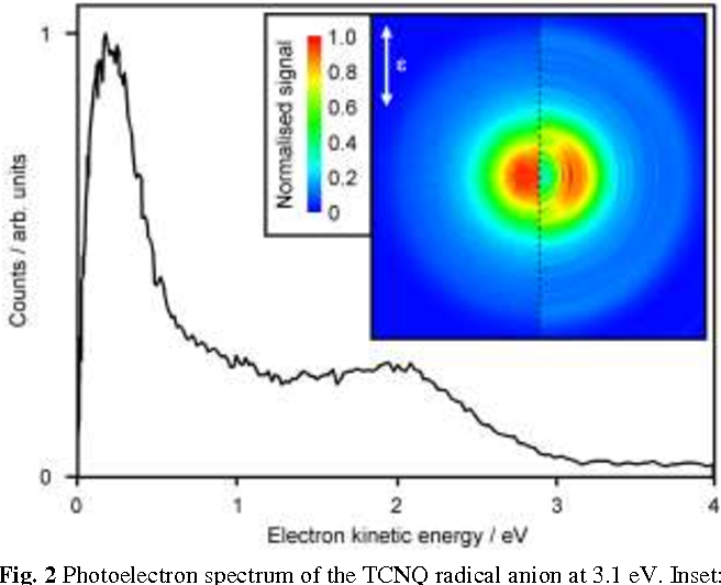 2 Photoelectron Spectrum Of The TCNQ Radical Anion At 31 EV Inset