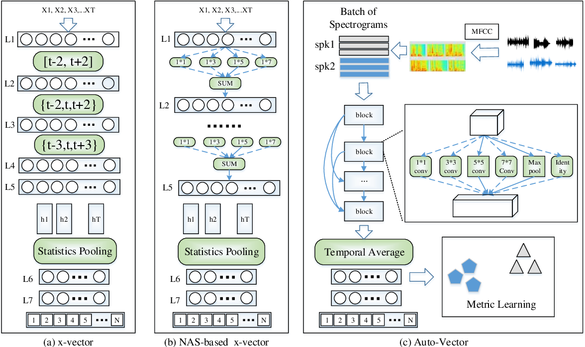 Figure 1 for Evolutionary Algorithm Enhanced Neural Architecture Search for Text-Independent Speaker Verification