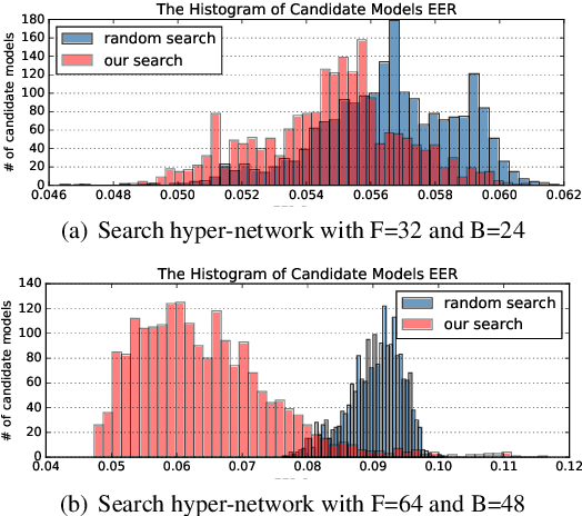Figure 3 for Evolutionary Algorithm Enhanced Neural Architecture Search for Text-Independent Speaker Verification