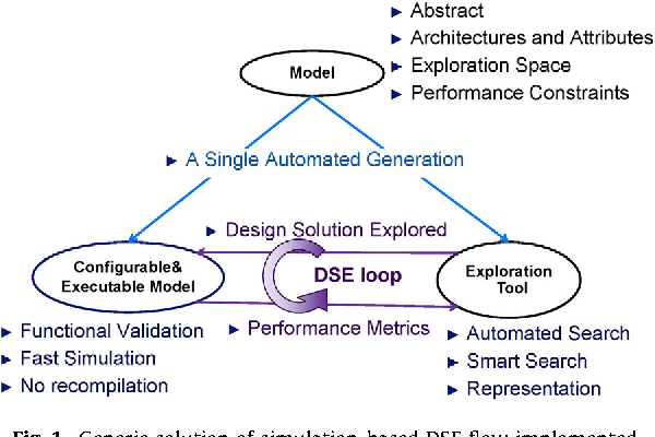 Design Space Exploration In Embedded Systems: The COMPLEX methodology for UML/MARTE Modeling and design space rh:semanticscholar.org,Design