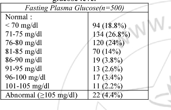 Table 2: Distribution of subjects according to fasting blood glucose level