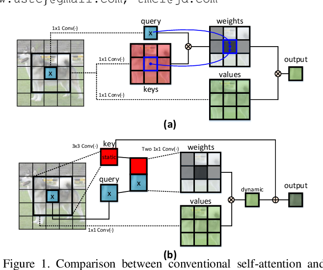 Figure 1 for Contextual Transformer Networks for Visual Recognition