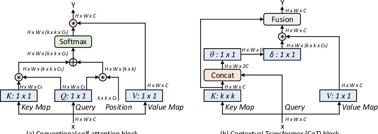 Figure 3 for Contextual Transformer Networks for Visual Recognition