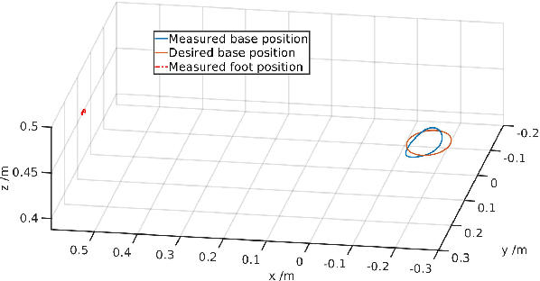 Figure 3 for Variable Autonomy of Whole-body Control for Inspection and Intervention in Industrial Environments using Legged Robots