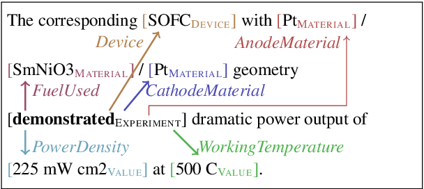 Figure 1 for The SOFC-Exp Corpus and Neural Approaches to Information Extraction in the Materials Science Domain