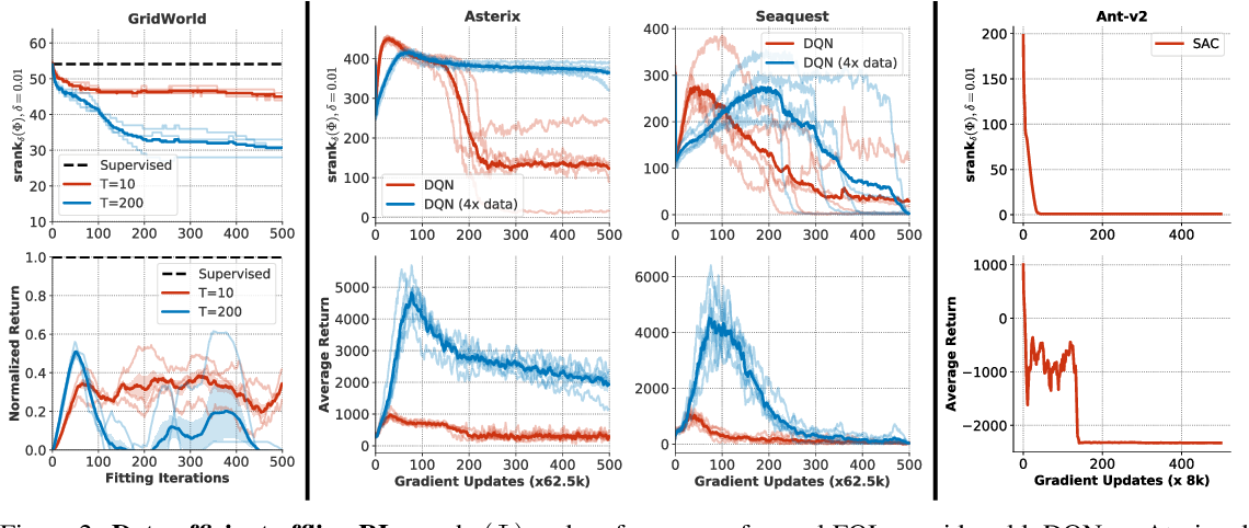 Figure 3 for Implicit Under-Parameterization Inhibits Data-Efficient Deep Reinforcement Learning