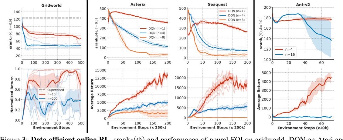Figure 4 for Implicit Under-Parameterization Inhibits Data-Efficient Deep Reinforcement Learning