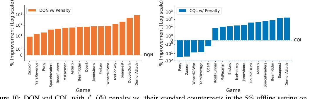 Figure 2 for Implicit Under-Parameterization Inhibits Data-Efficient Deep Reinforcement Learning