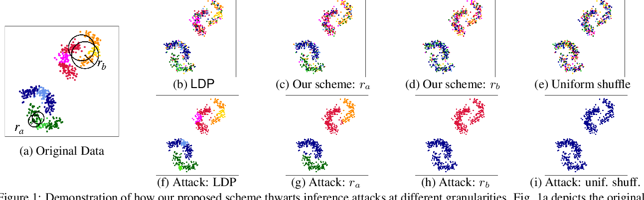 Figure 1 for A Shuffling Framework for Local Differential Privacy