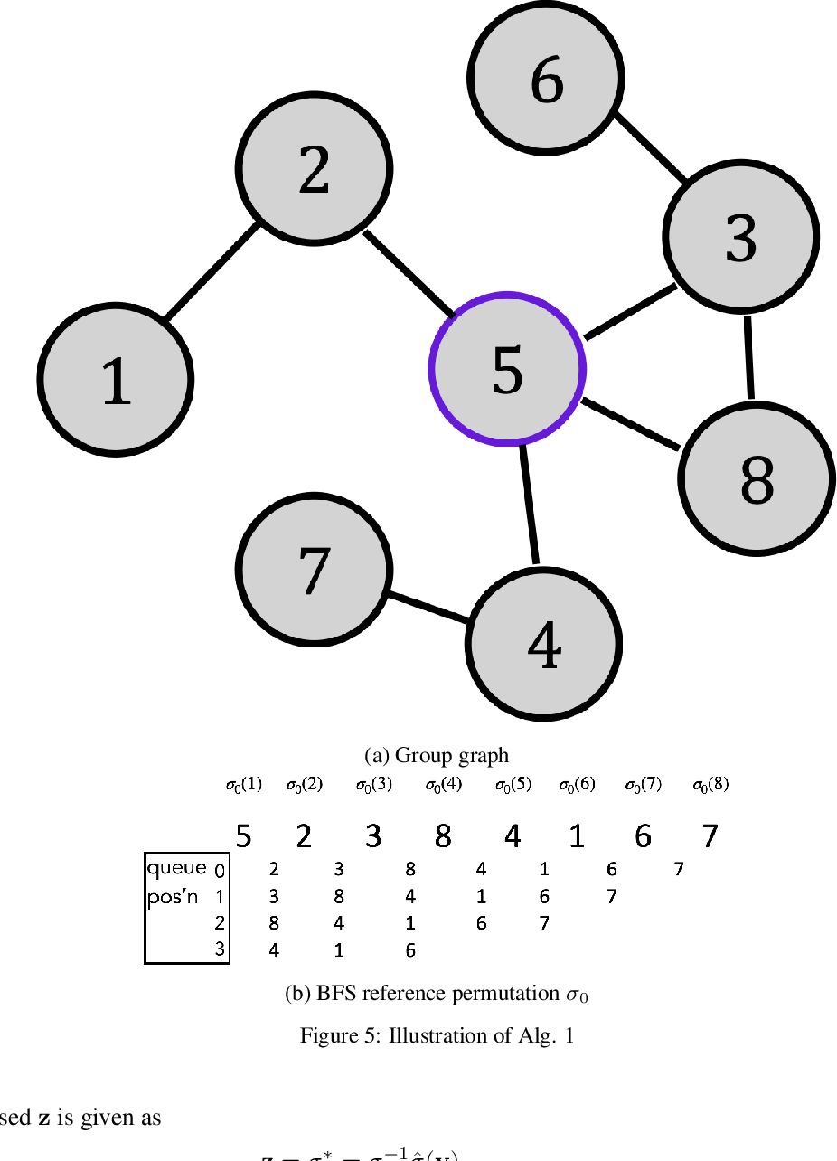 Figure 4 for A Shuffling Framework for Local Differential Privacy