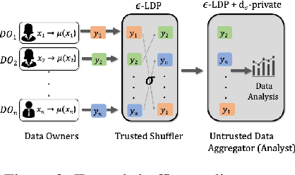 Figure 2 for A Shuffling Framework for Local Differential Privacy