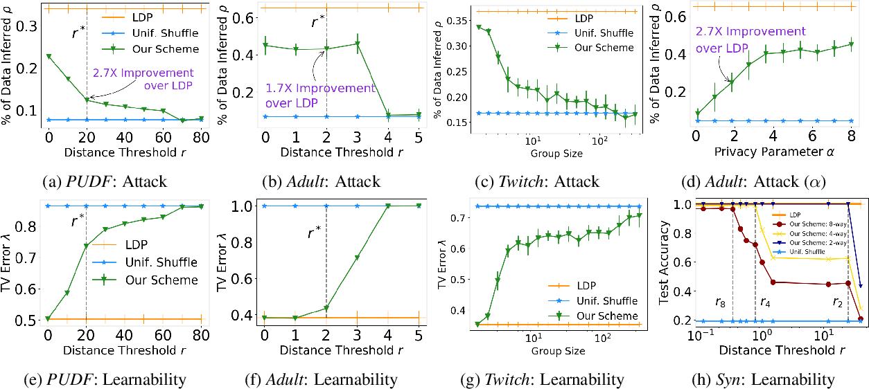 Figure 3 for A Shuffling Framework for Local Differential Privacy
