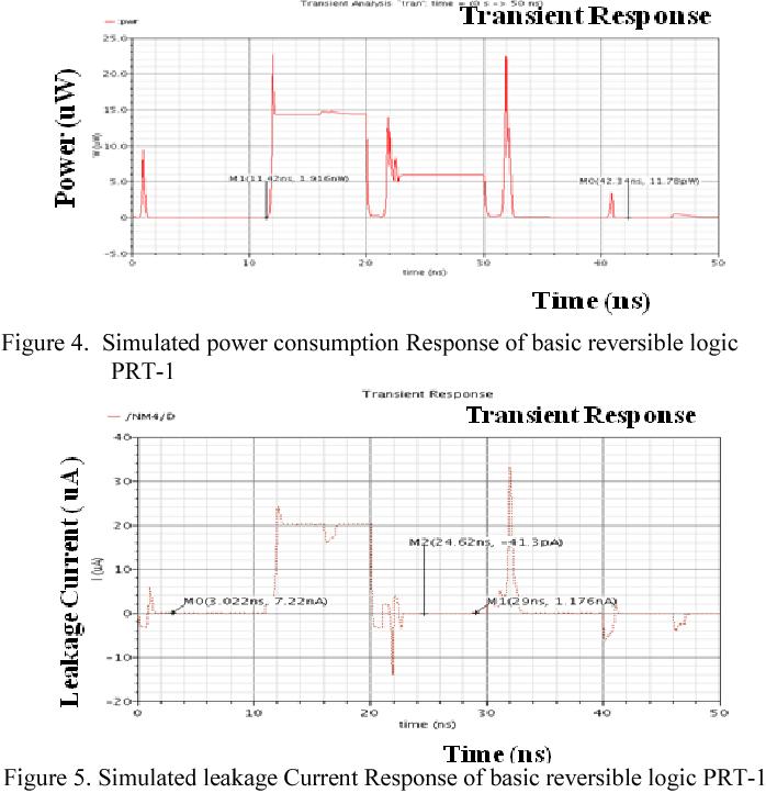 Figure 4. Simulated power consumption Res PRT-1