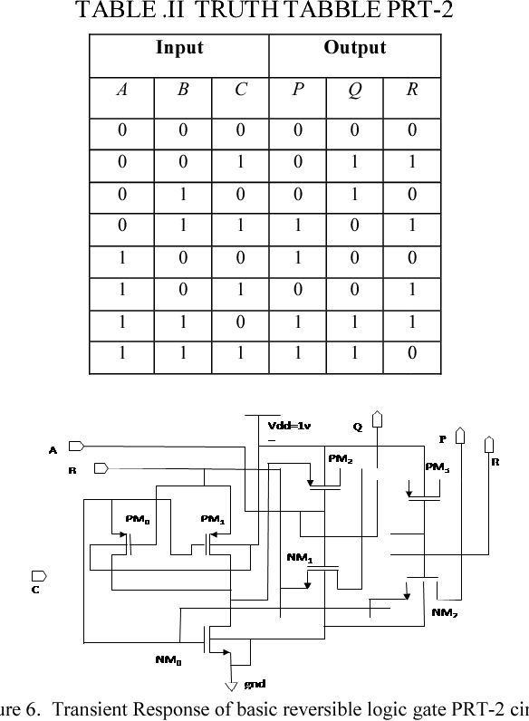 Figure 6. Transient Response of basic reversible logic