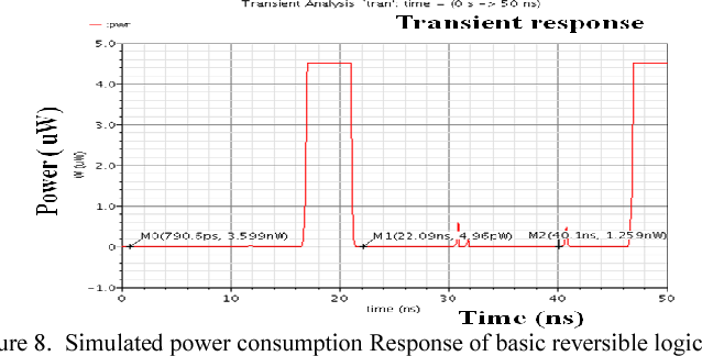 Figure 8. Simulated power consumption Res gate PRT-2