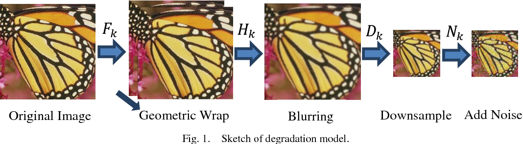 Figure 1 for Multi-frame image super-resolution with fast upscaling technique