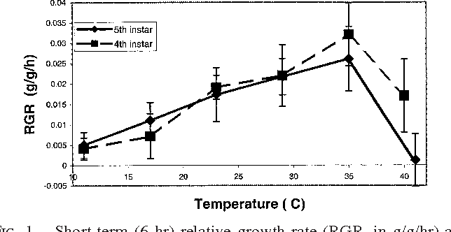 FIG. 1. Short-term (6 hr) relative growth rate (RGR, in g/g/hr) as a function of temperature (in 8C) for Pieris rapae caterpillars from Seattle WA. Means (61 SD) are indicated for early 4th (squares, dashed line) and 5th (diamonds, solid line) instar caterpillars. From Kingsolver (2000).