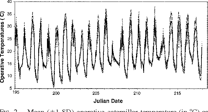 FIG. 2. Mean (61 SD) operative caterpillar temperature (in 8C) as a function of time [T(t), Julian date)] for 20 P. rapae model caterpillars in an experimental collard garden in July–Aug 2000, in Seattle, WA.